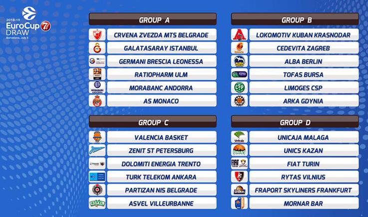 Auxilium Torino, novità e vecchie conoscenze nel girone D della 7Days EuroCup 2018/19